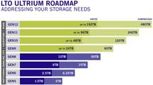 Cinta LTO Roadmap