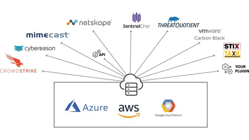 Cloud Threat Exchange - Netscope